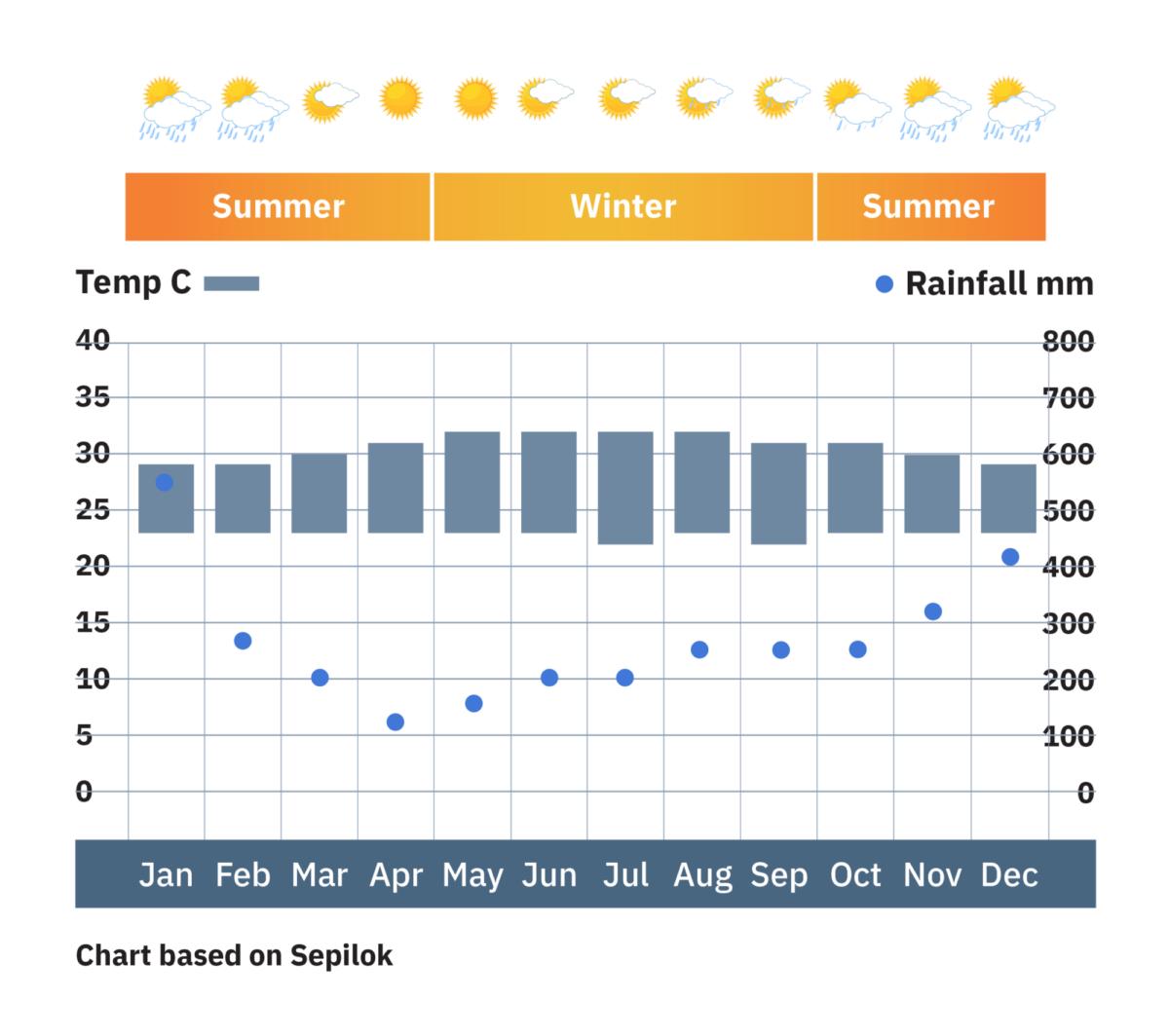 Borneo_Sepilok_weatherchart